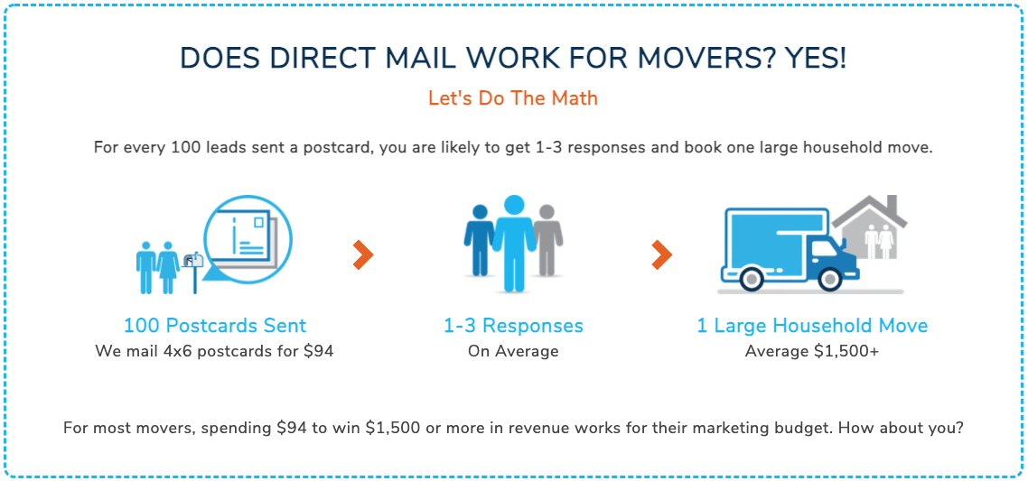 Direct Mail Works for Movers