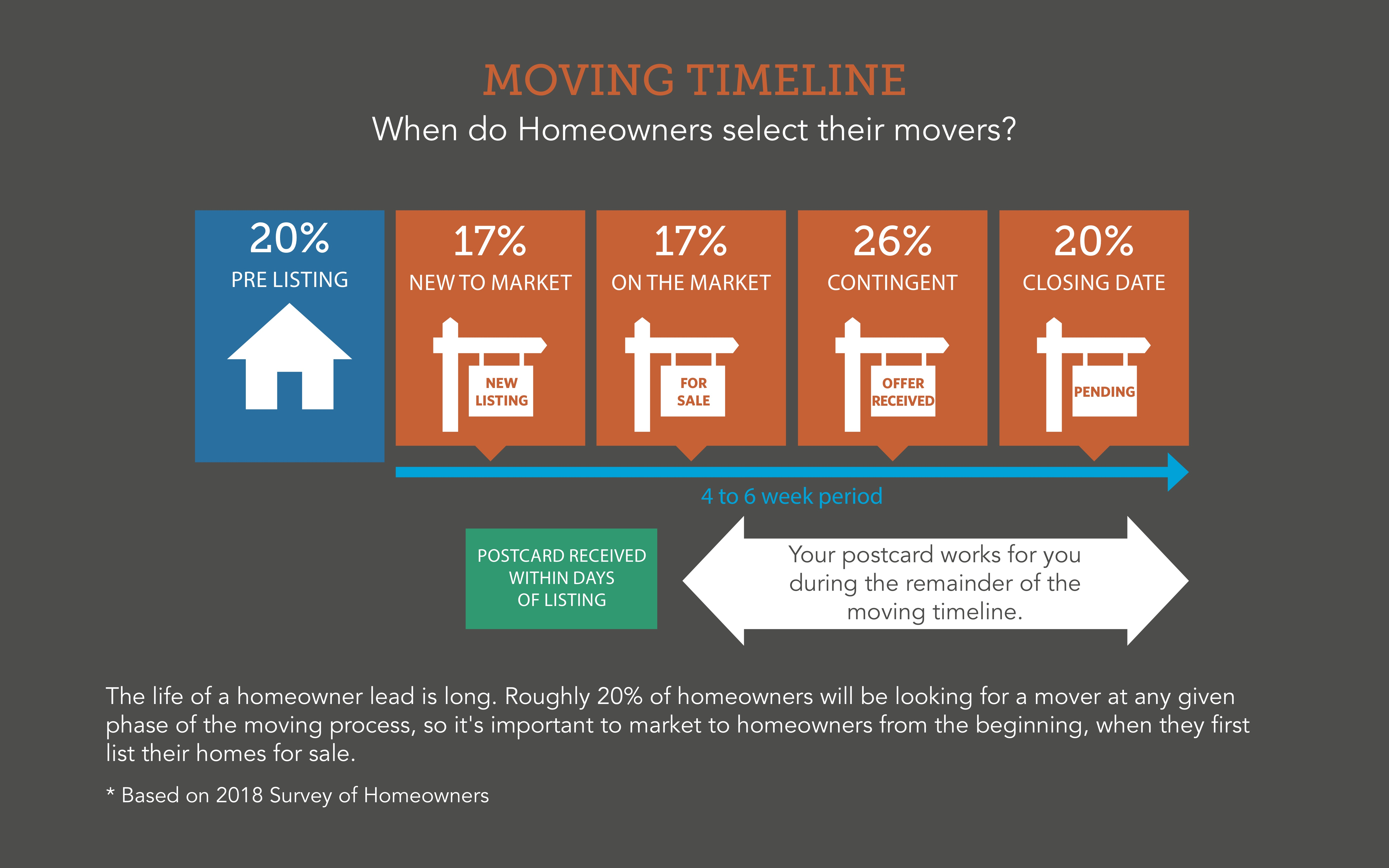 moving leads   are pending leads quality leads? get the facts.