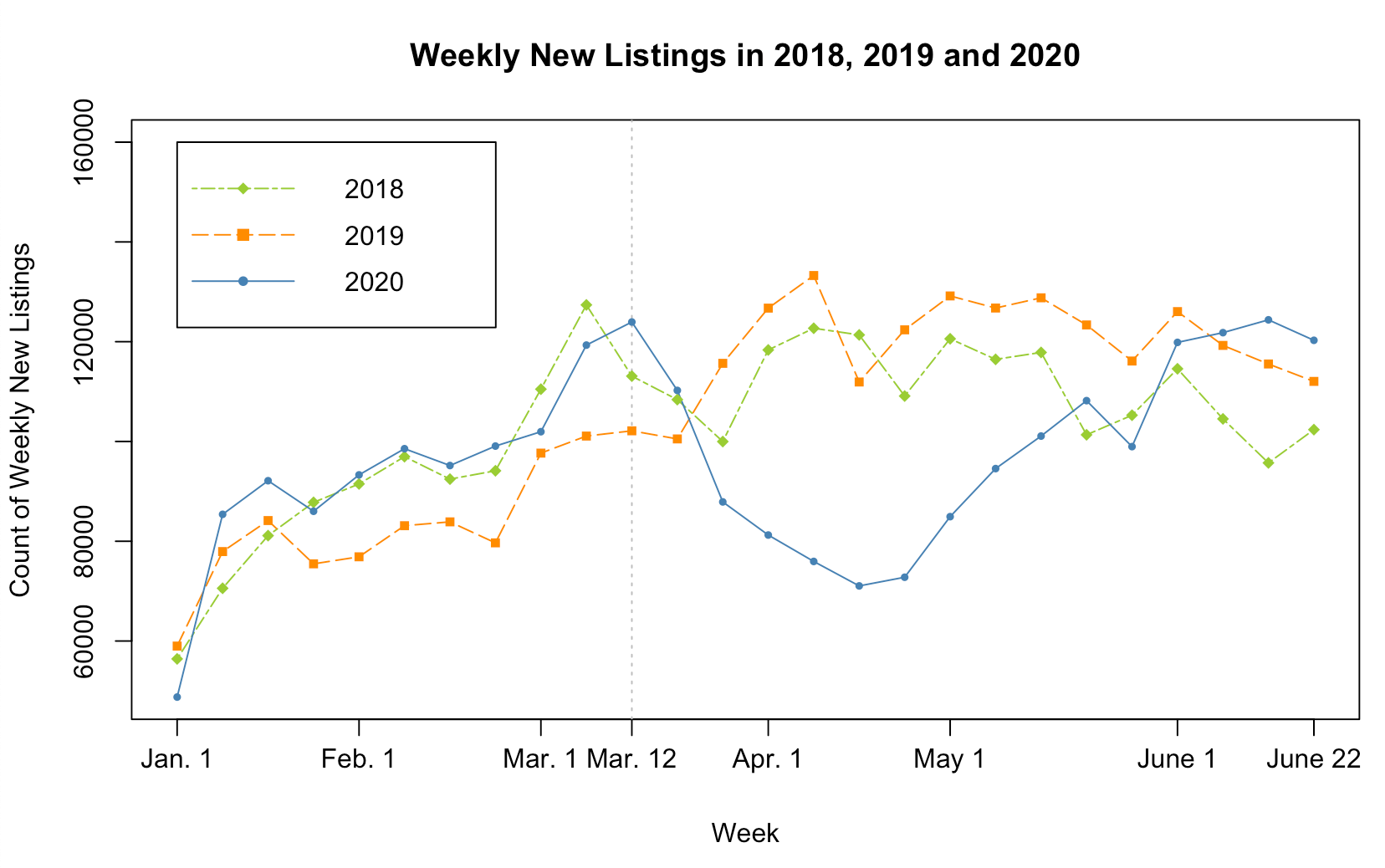 Graph of weekly counts of new listings from 2018 through 2020.