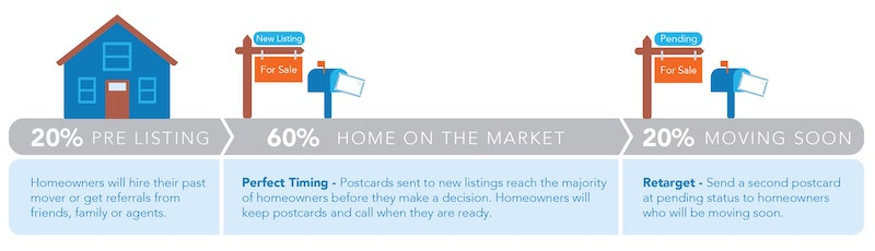 Homeowners Decide on Hiring a Mover Timing