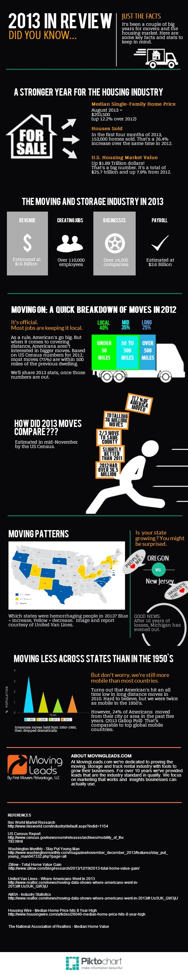 Moving stats and trends for moving and housing industries in 2013