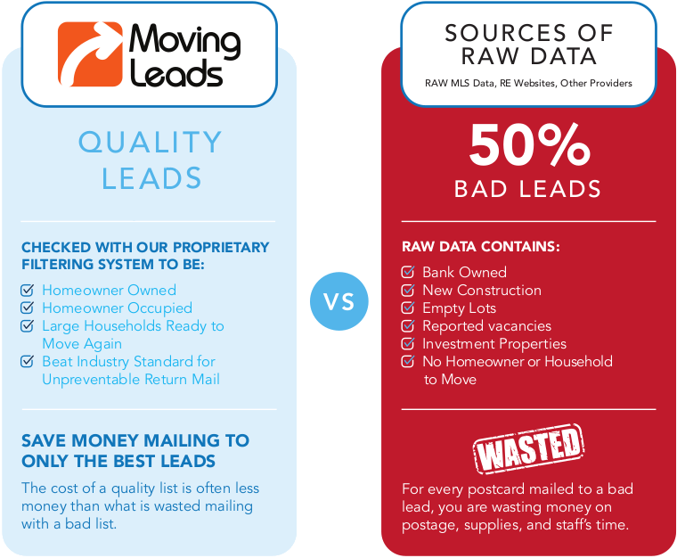 movingleads vs raw data sources