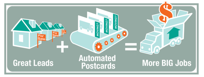 The best moving leads made easy with automated postcards